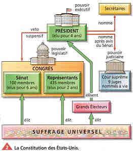L'organisation politique aux États-Unis